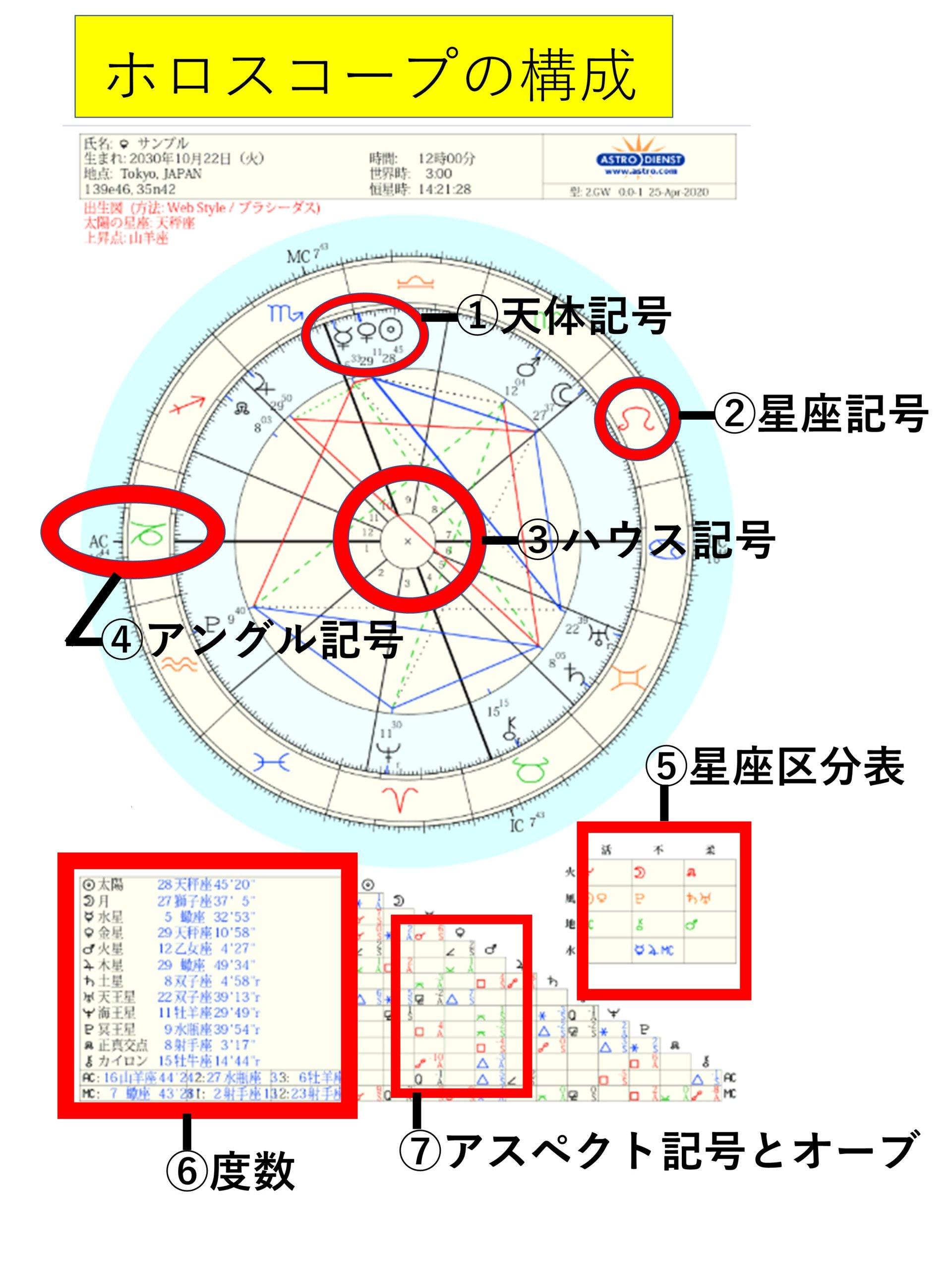 ホロスコープの記号の構成