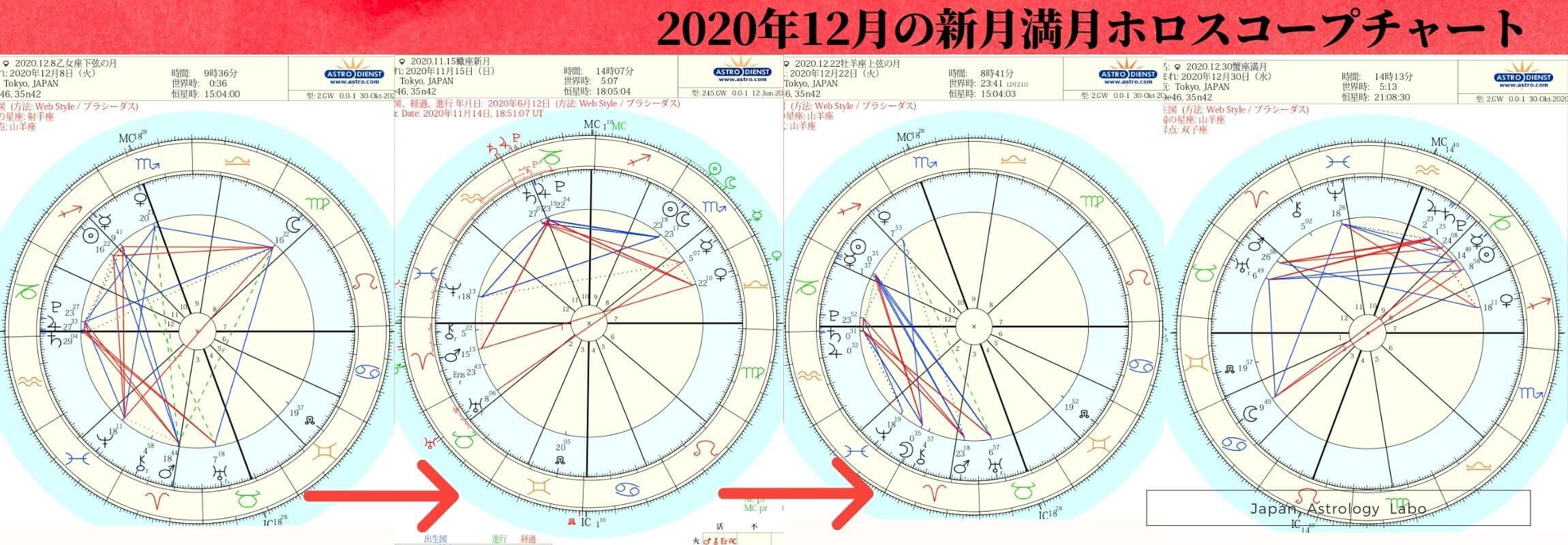 12月の新月満月ホロスコープチャート