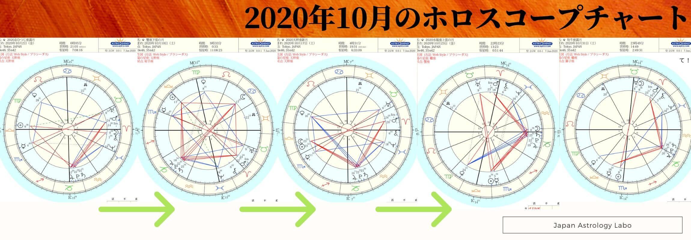 2020年10月のホロスコープチャート