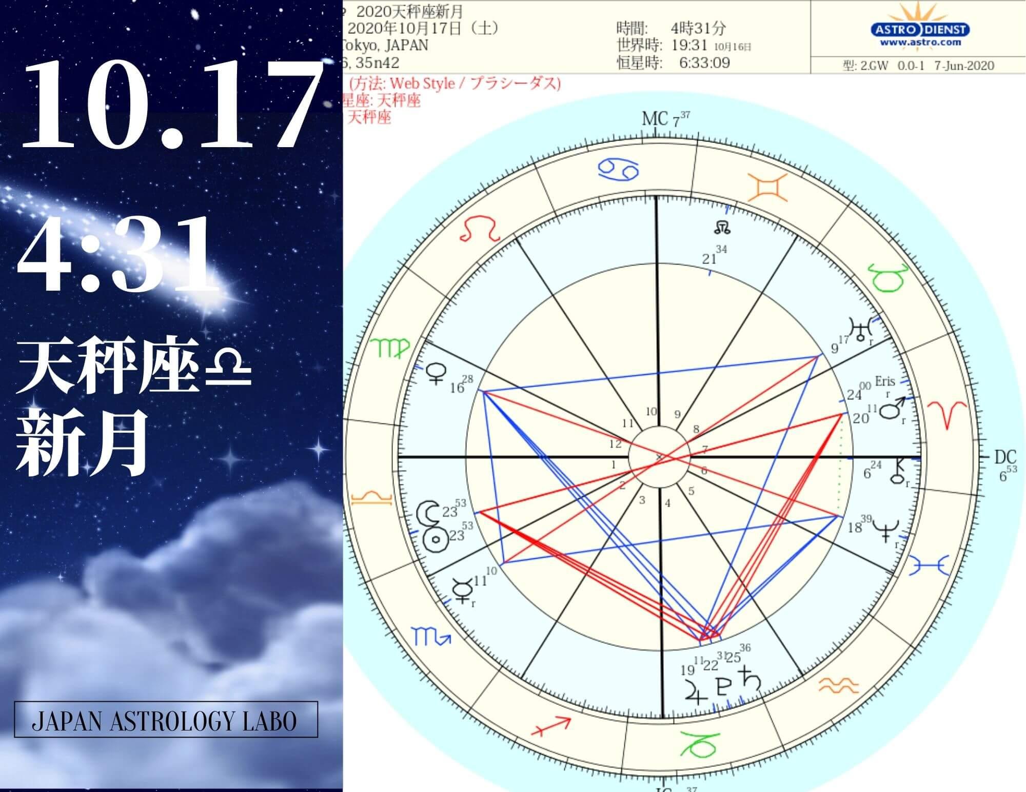 2020年10月17日天秤座新月
