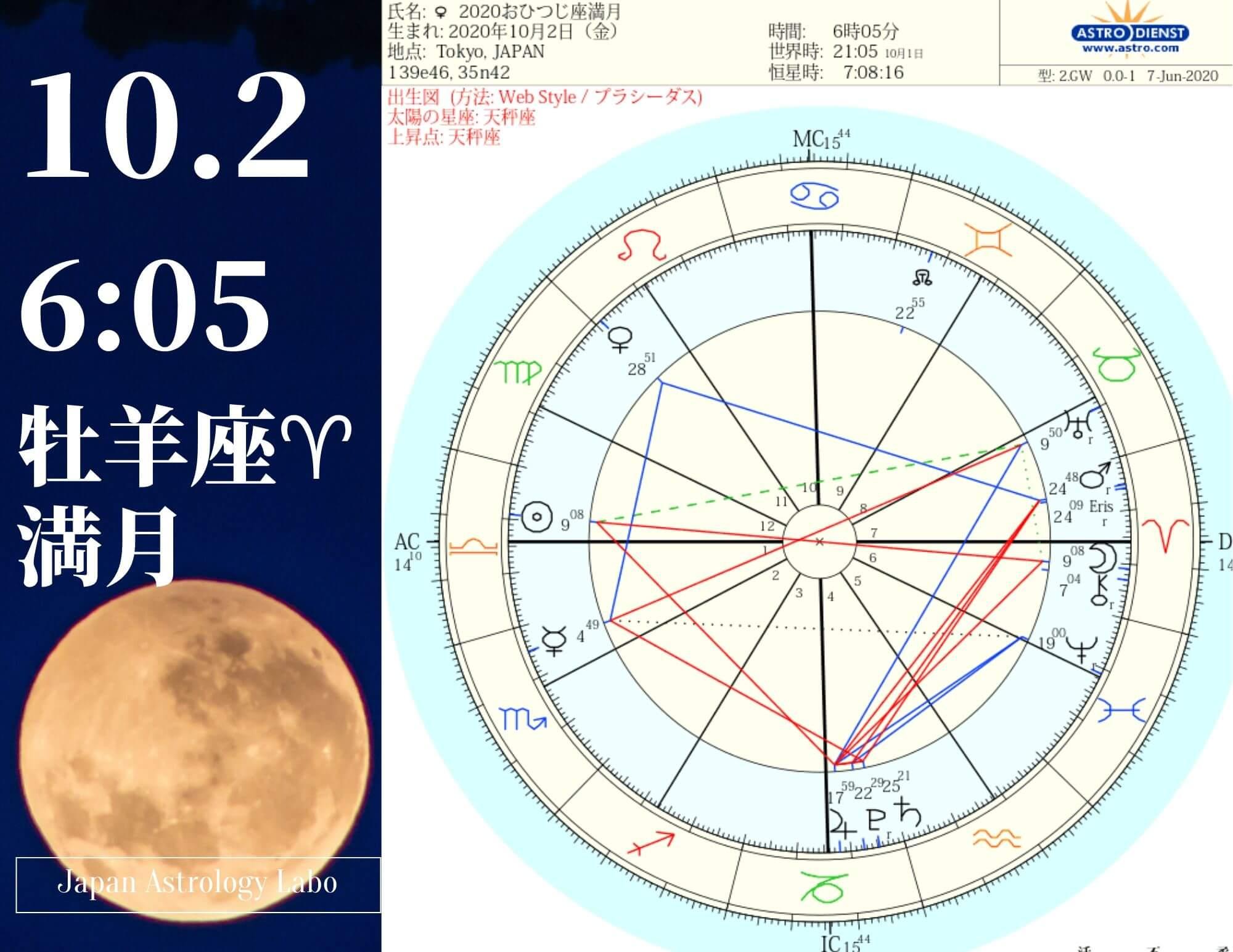 2020年10月2日牡羊座満月