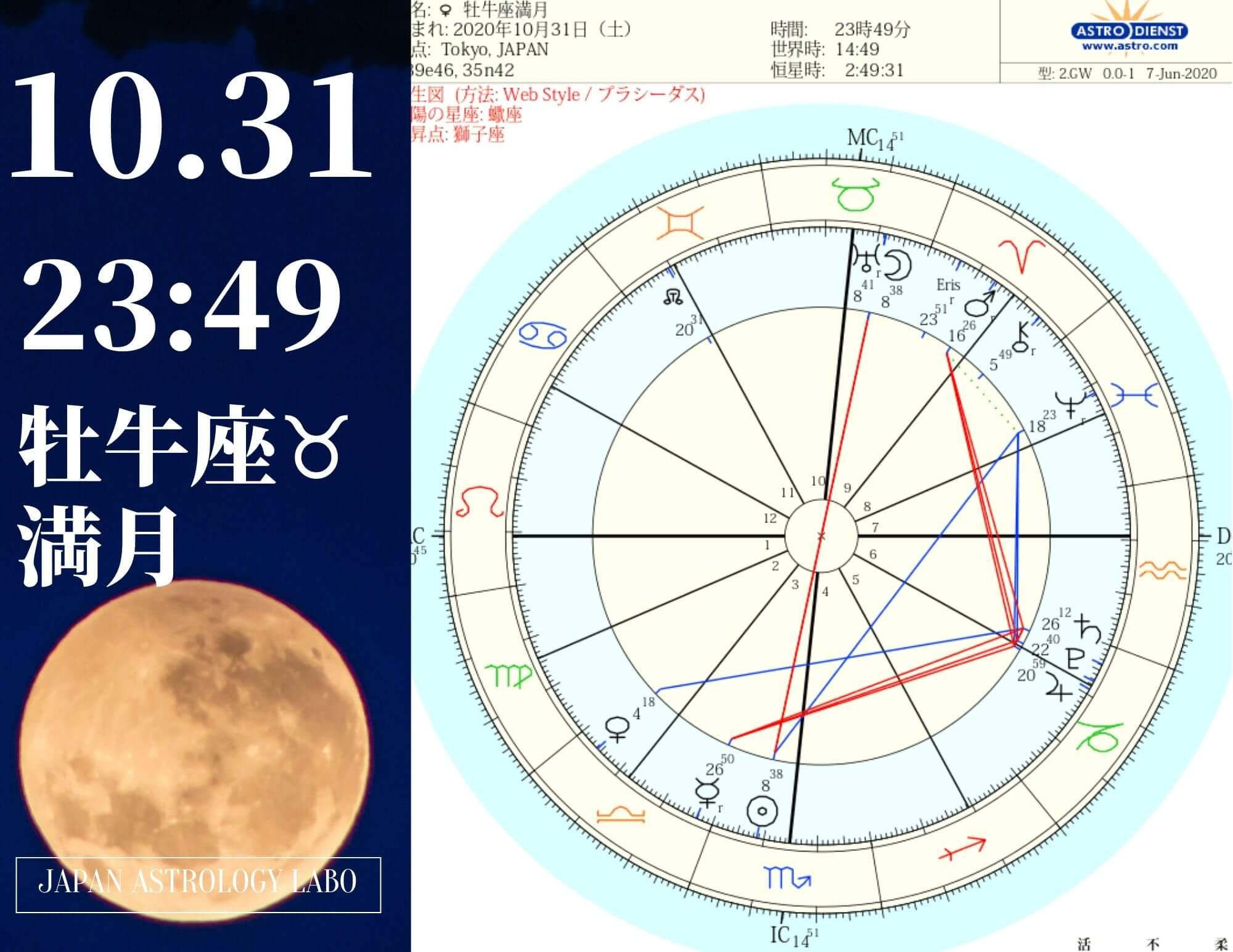 2020年10月31日牡牛座満月