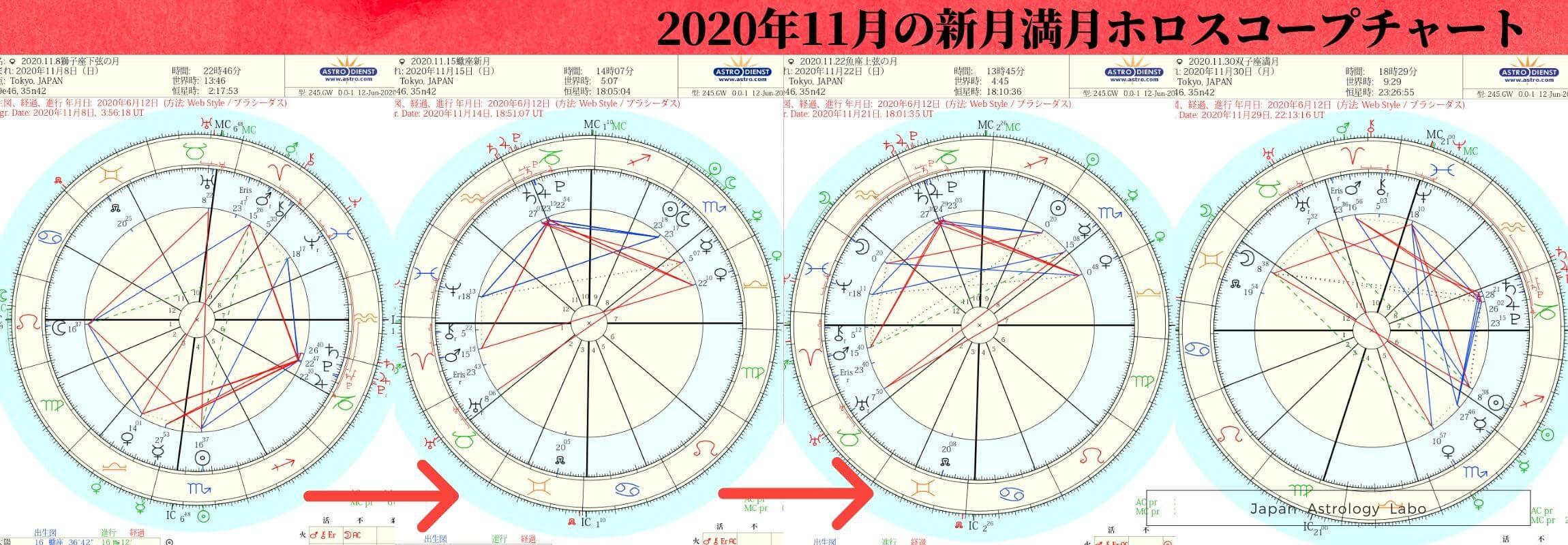 2020年11月の新月満月ホロスコープチャート