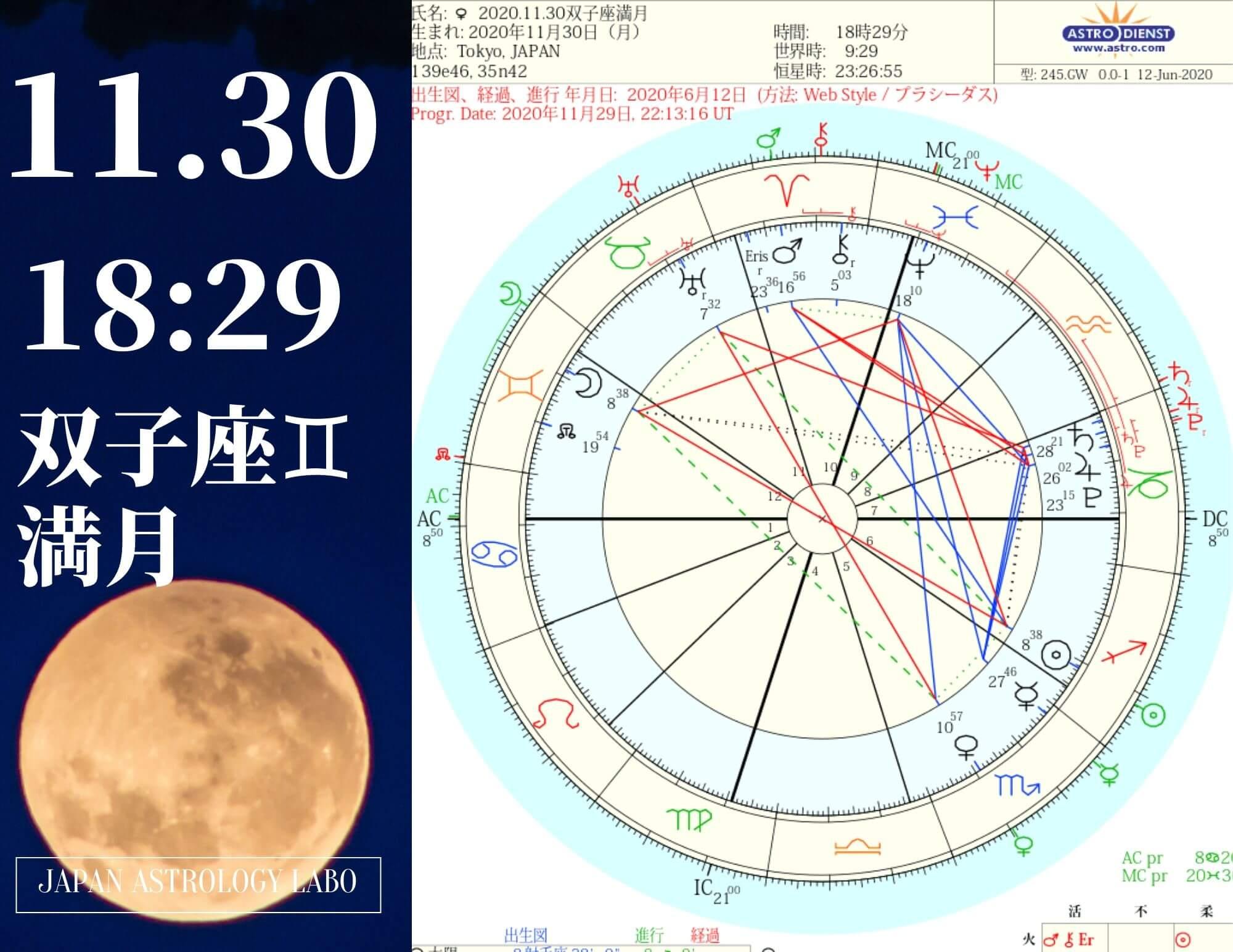 2020年11月30日双子座満月