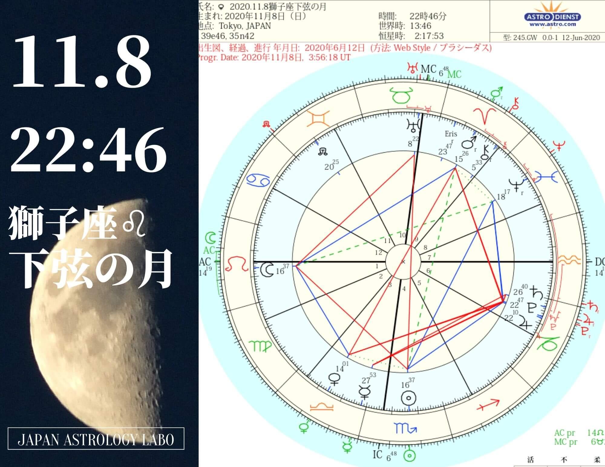2020年11月8日獅子座下弦の月