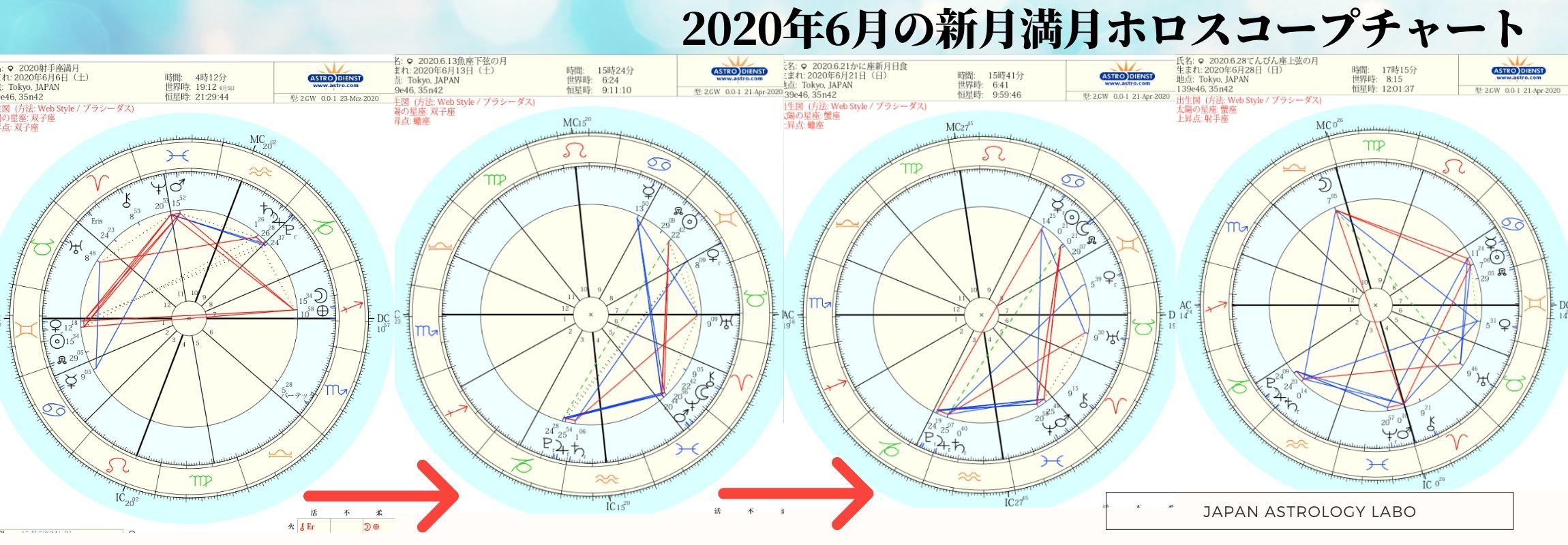 2020年6月の新月満月ホロスコープチャート