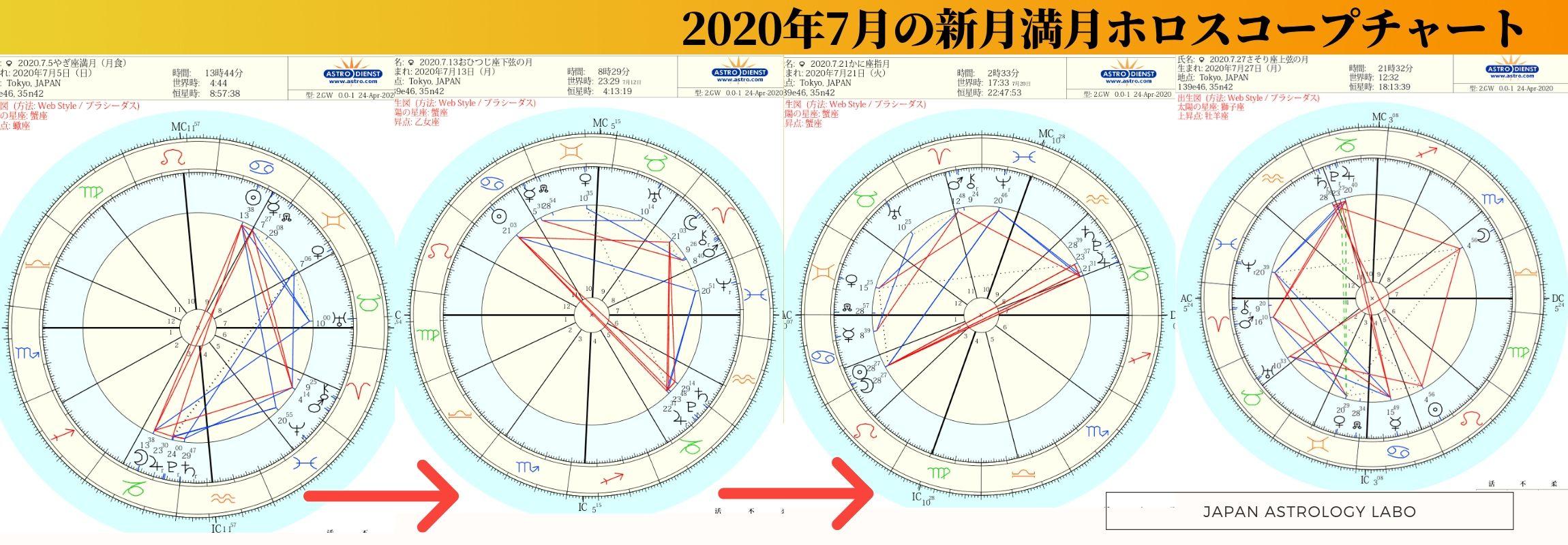 2020年7月の新月満月ホロスコープチャート