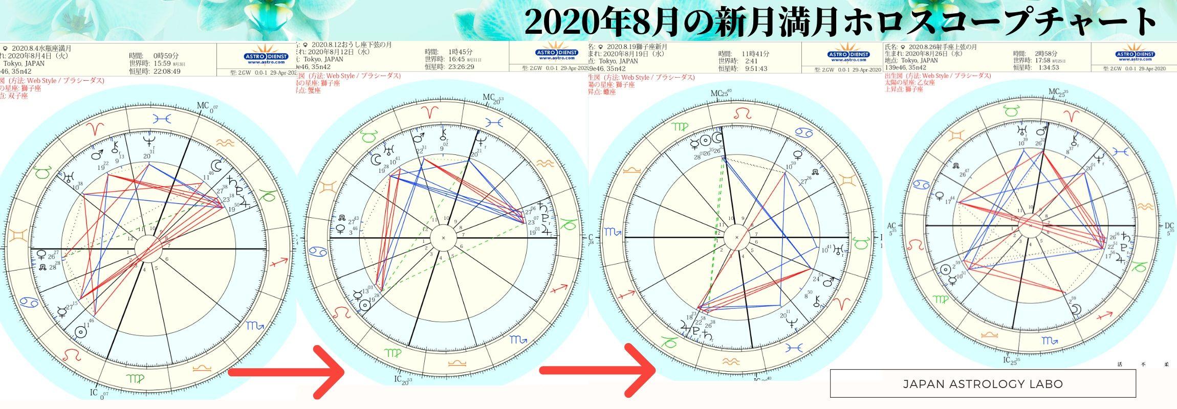 2020年8月の新月満月ホロスコープチャートと月のボイドタイム