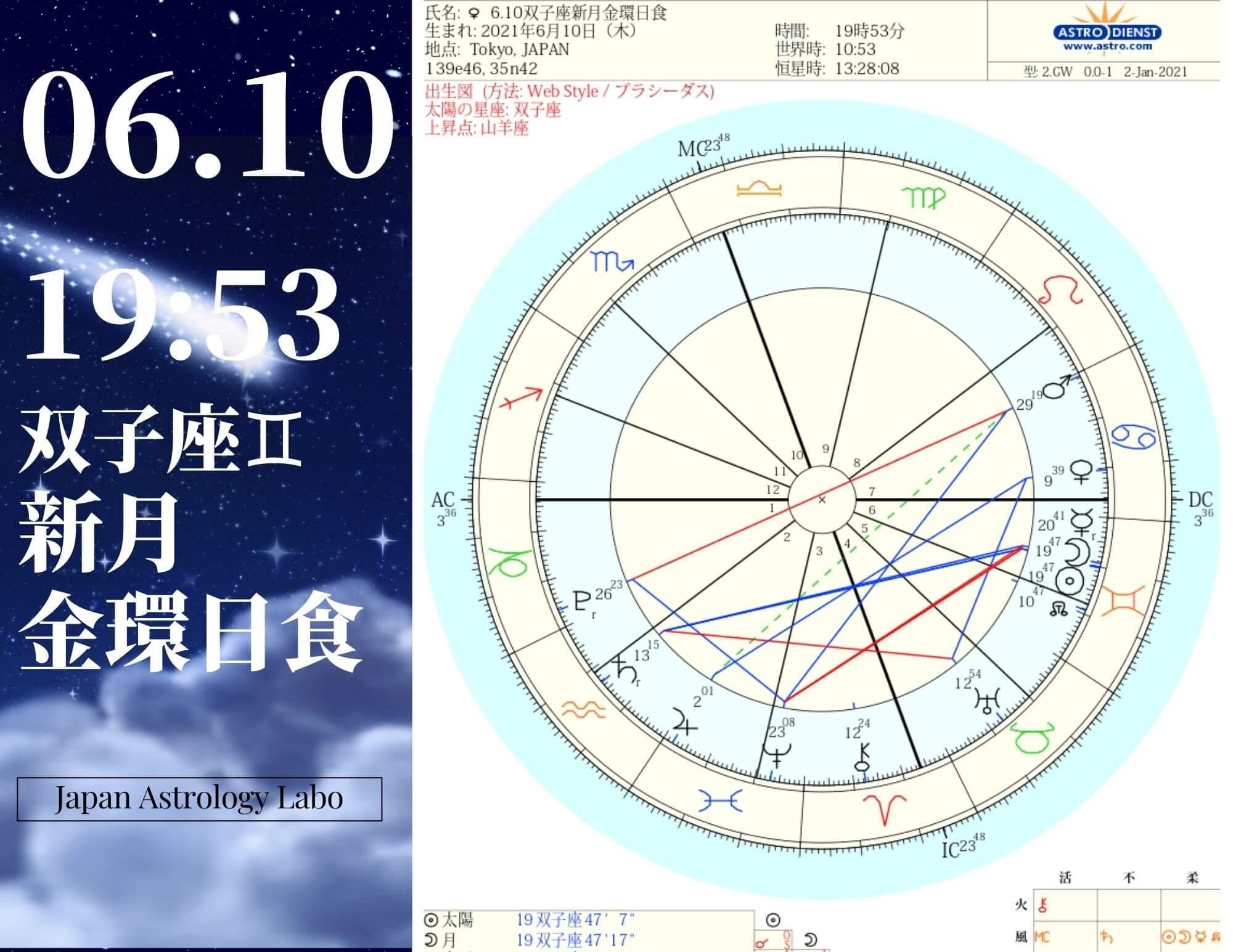 双子座新月金環日食
