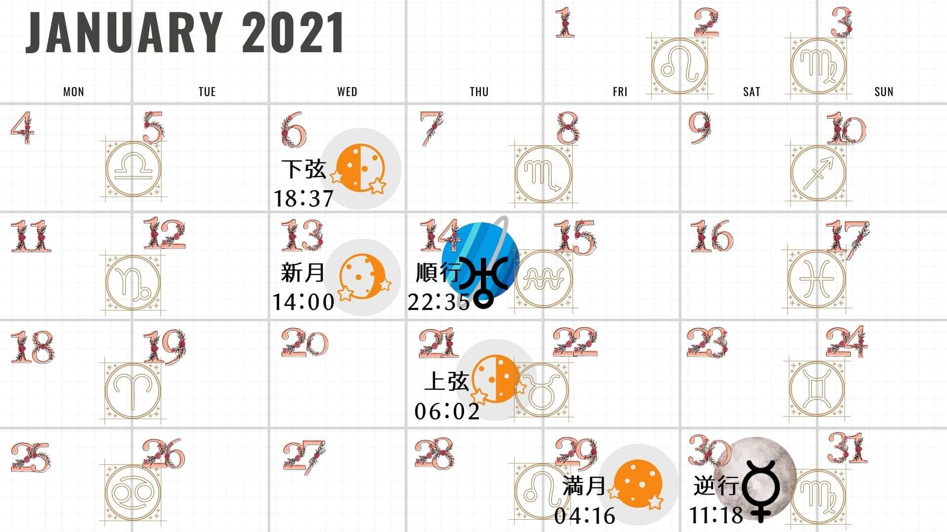 2021年の新月と満月のチャート